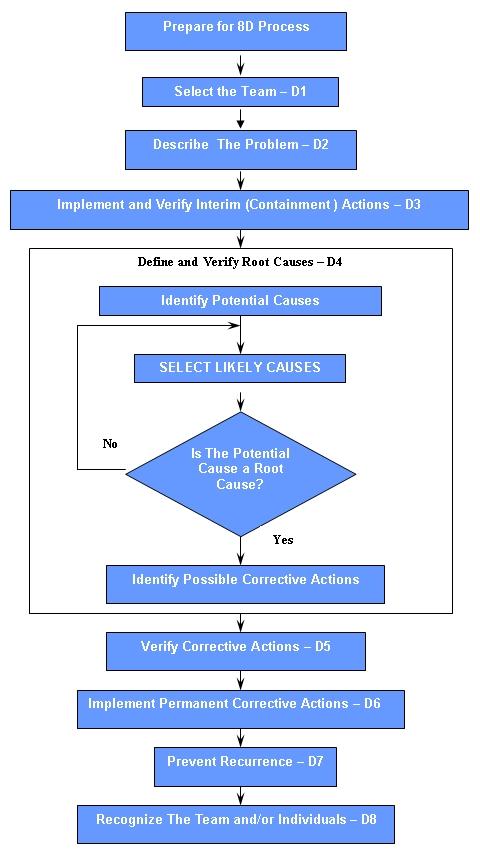 8d  D Process Flow Diagram on pfmea process flow, fmea process flow, 5s process flow, dmaic process flow,